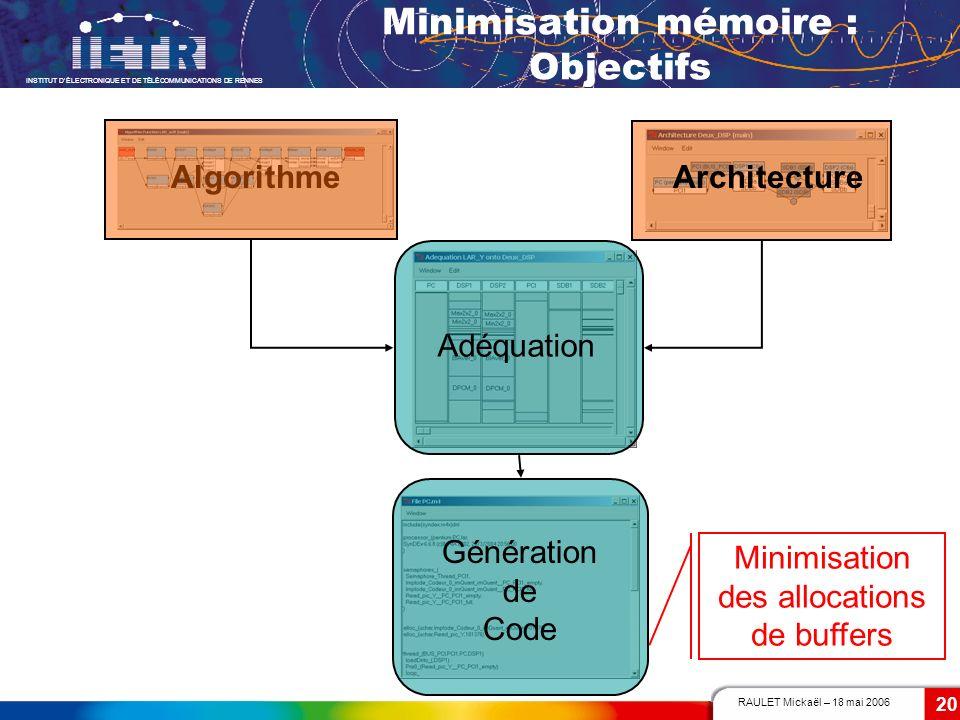 RAULET Mickaël – 18 mai 2006 INSTITUT DÉLECTRONIQUE ET DE TÉLÉCOMMUNICATIONS DE RENNES 20 Minimisation mémoire : Objectifs AlgorithmeArchitecture Adéq