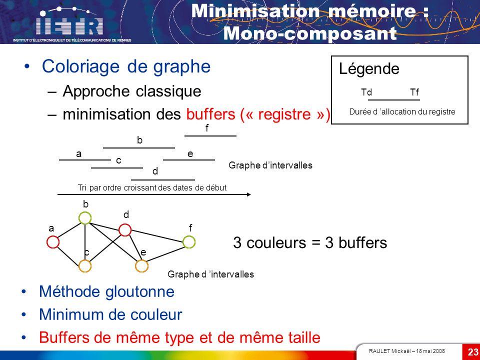 RAULET Mickaël – 18 mai 2006 INSTITUT DÉLECTRONIQUE ET DE TÉLÉCOMMUNICATIONS DE RENNES 23 b a ce d f Graphe d intervalles Minimisation mémoire : Mono-