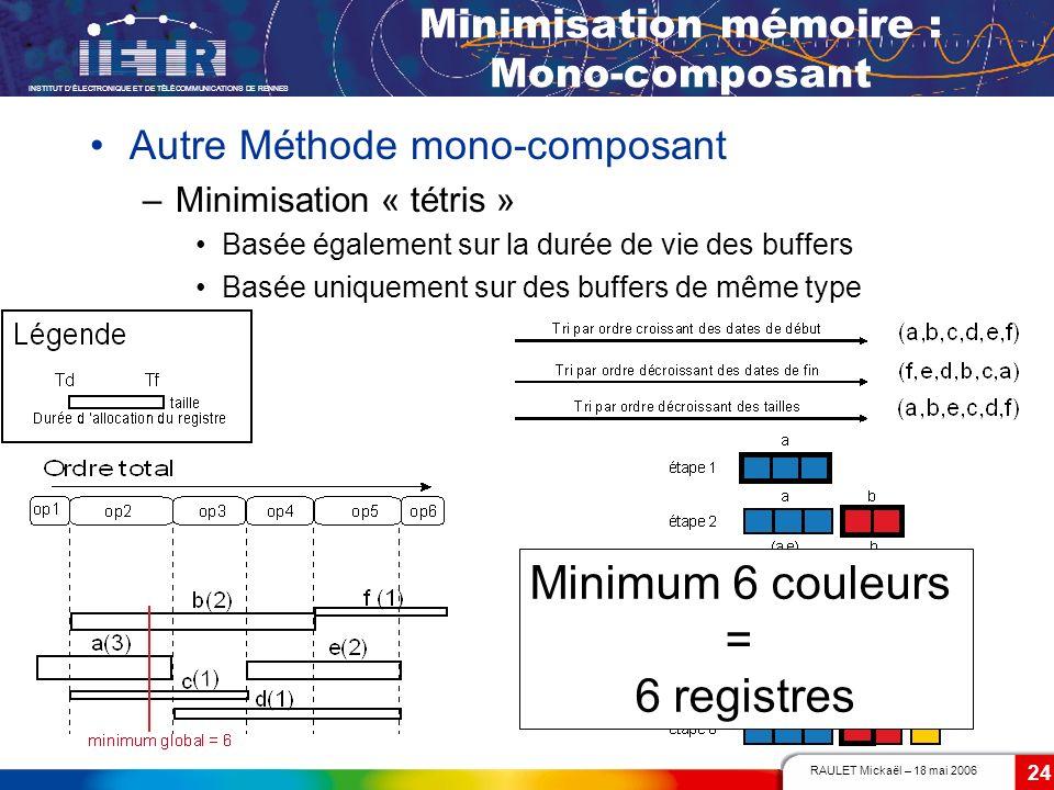 RAULET Mickaël – 18 mai 2006 INSTITUT DÉLECTRONIQUE ET DE TÉLÉCOMMUNICATIONS DE RENNES 24 Minimisation mémoire : Mono-composant Autre Méthode mono-com