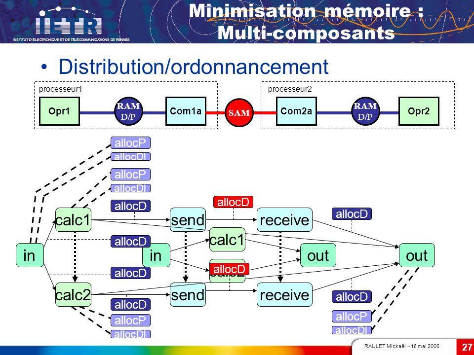 RAULET Mickaël – 18 mai 2006 INSTITUT DÉLECTRONIQUE ET DE TÉLÉCOMMUNICATIONS DE RENNES 27 Opr1Com1aCom2aOpr2 processeur1processeur2 RAM D/P SAM RAM D/