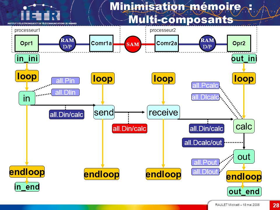 RAULET Mickaël – 18 mai 2006 INSTITUT DÉLECTRONIQUE ET DE TÉLÉCOMMUNICATIONS DE RENNES 28 in calc out sendreceive Opr1Comr1aComr2aOpr2 processeur1proc