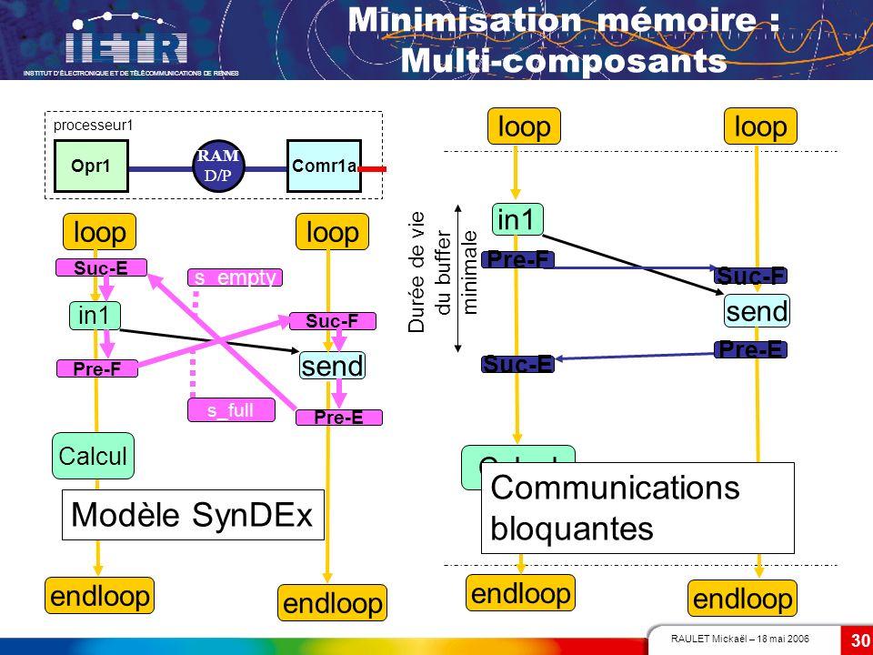 RAULET Mickaël – 18 mai 2006 INSTITUT DÉLECTRONIQUE ET DE TÉLÉCOMMUNICATIONS DE RENNES 30 Minimisation mémoire : Multi-composants send Opr1Comr1a proc
