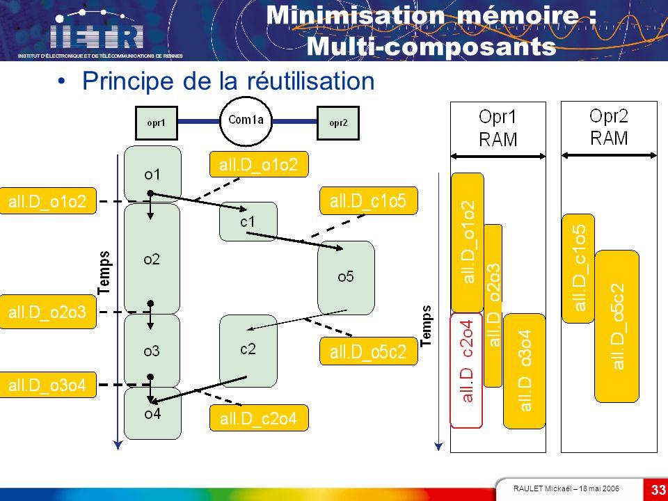 RAULET Mickaël – 18 mai 2006 INSTITUT DÉLECTRONIQUE ET DE TÉLÉCOMMUNICATIONS DE RENNES 33 Minimisation mémoire : Multi-composants Principe de la réuti
