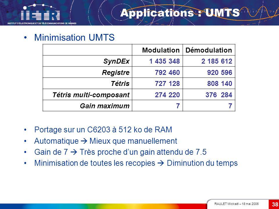 RAULET Mickaël – 18 mai 2006 INSTITUT DÉLECTRONIQUE ET DE TÉLÉCOMMUNICATIONS DE RENNES 38 Applications : UMTS Minimisation UMTS Portage sur un C6203 à