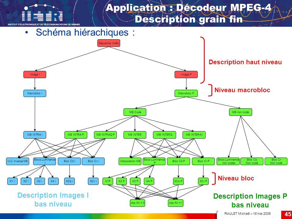 RAULET Mickaël – 18 mai 2006 INSTITUT DÉLECTRONIQUE ET DE TÉLÉCOMMUNICATIONS DE RENNES 45 Application : Décodeur MPEG-4 Description grain fin Schéma h