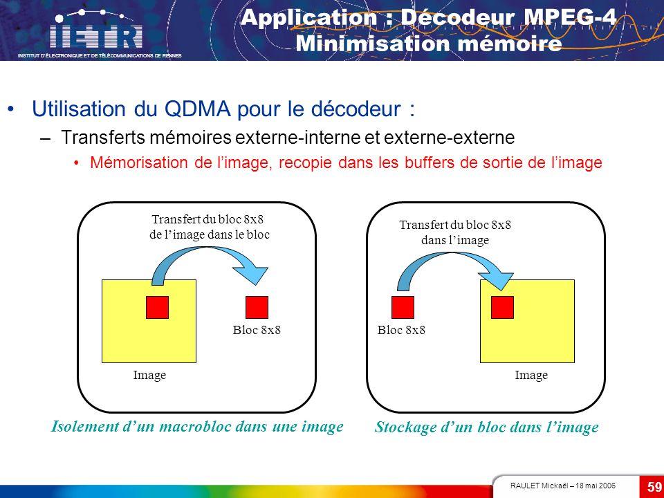 RAULET Mickaël – 18 mai 2006 INSTITUT DÉLECTRONIQUE ET DE TÉLÉCOMMUNICATIONS DE RENNES 59 Utilisation du QDMA pour le décodeur : –Transferts mémoires