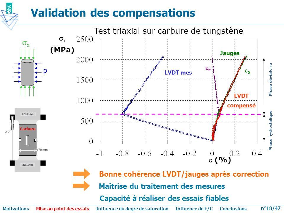 n°18/47 Carbure Validation des compensations Bonne cohérence LVDT/jauges après correction Jauges LVDT mes LVDT compensé x Phase hydrostatique Phase dé