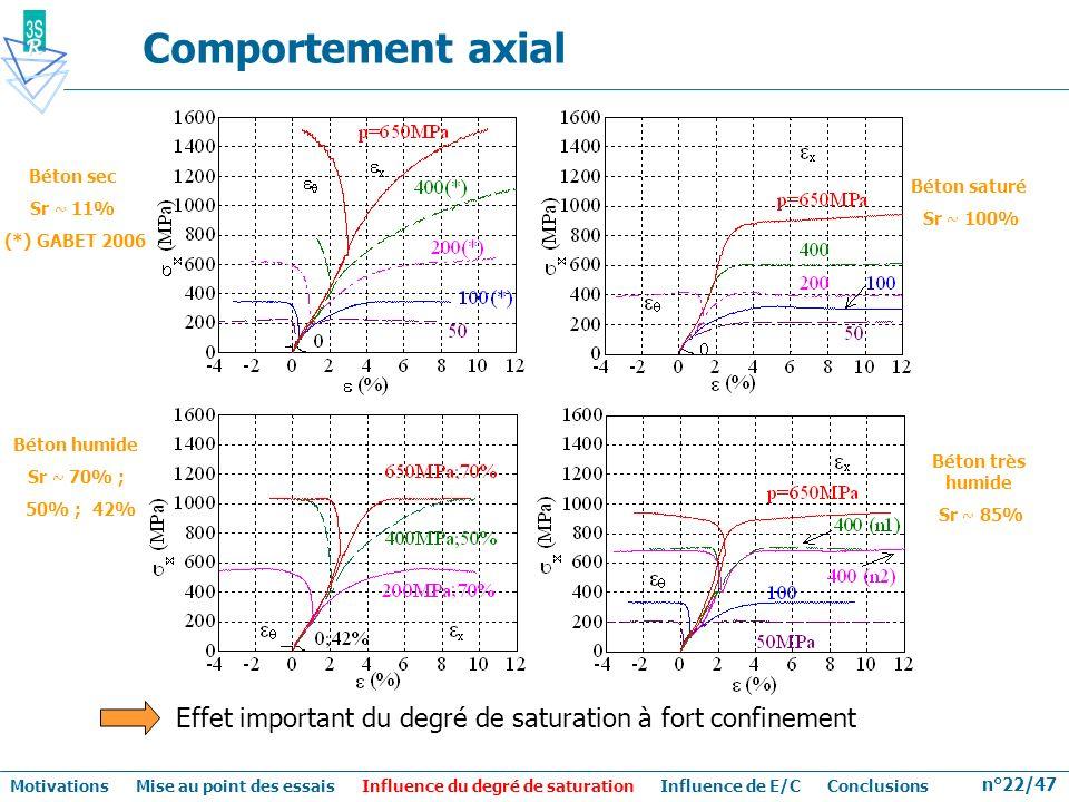 n°22/47 Comportement axial Béton sec Sr ~ 11% (*) GABET 2006 Effet important du degré de saturation à fort confinement Béton humide Sr ~ 70% ; 50% ; 4