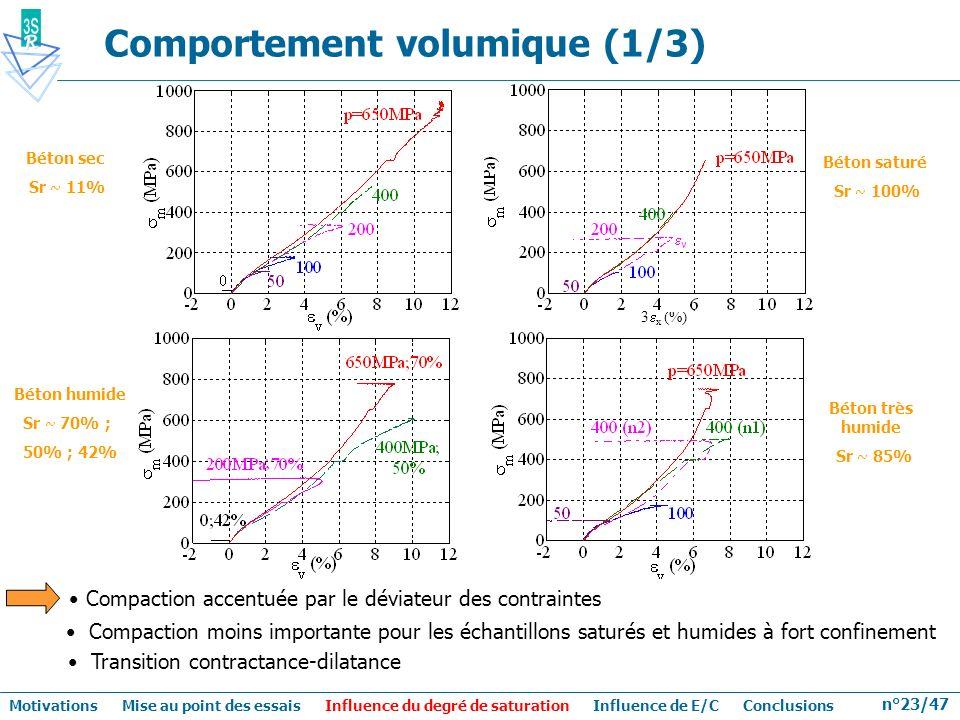 n°23/47 Comportement volumique (1/3) Béton sec Sr ~ 11% Compaction accentuée par le déviateur des contraintes Compaction moins importante pour les éch