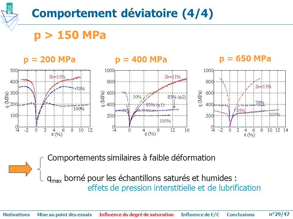 n°29/47 Comportement déviatoire (4/4) p = 200 MPa p = 400 MPa p = 650 MPa Motivations Mise au point des essais Influence du degré de saturation Influe