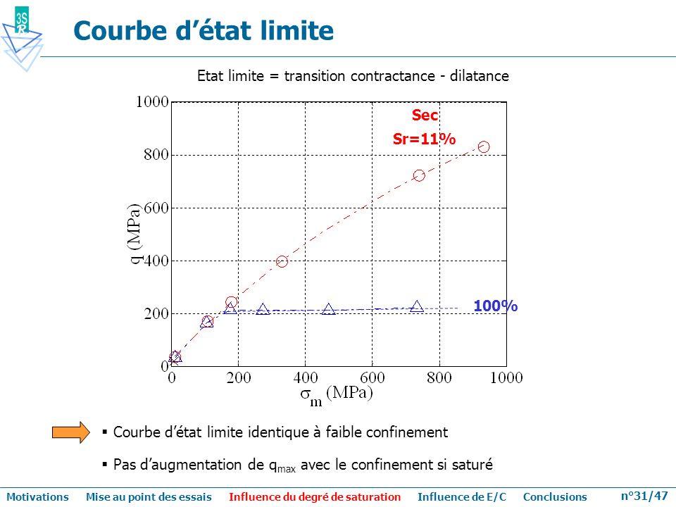 n°31/47 Courbe détat limite Etat limite = transition contractance - dilatance Sec Sr=11% 100% Courbe détat limite identique à faible confinement Pas d