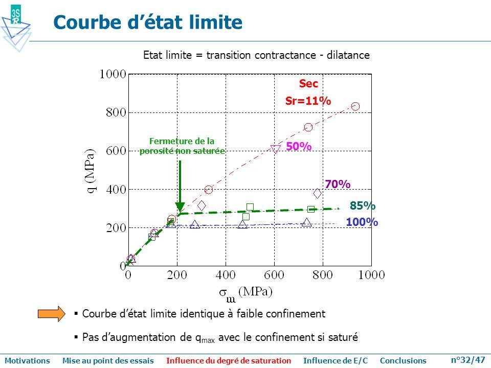n°32/47 Courbe détat limite Etat limite = transition contractance - dilatance Fermeture de la porosité non saturée Sec Sr=11% 70% 85% 100% 50% Courbe