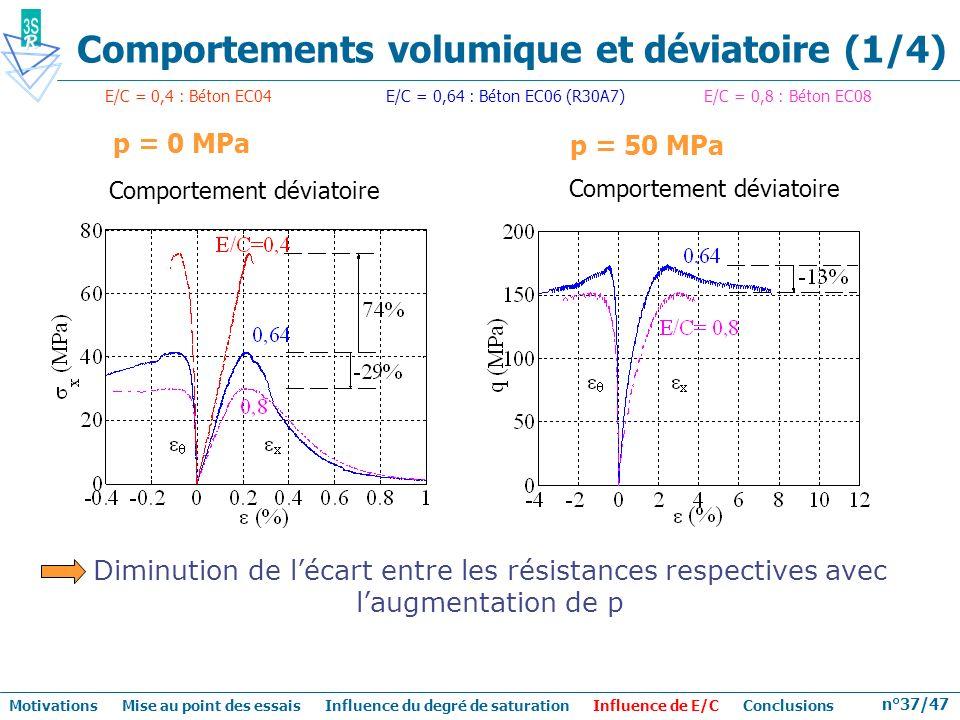 n°37/47 p = 50 MPa Diminution de lécart entre les résistances respectives avec laugmentation de p Comportement déviatoire Comportements volumique et d