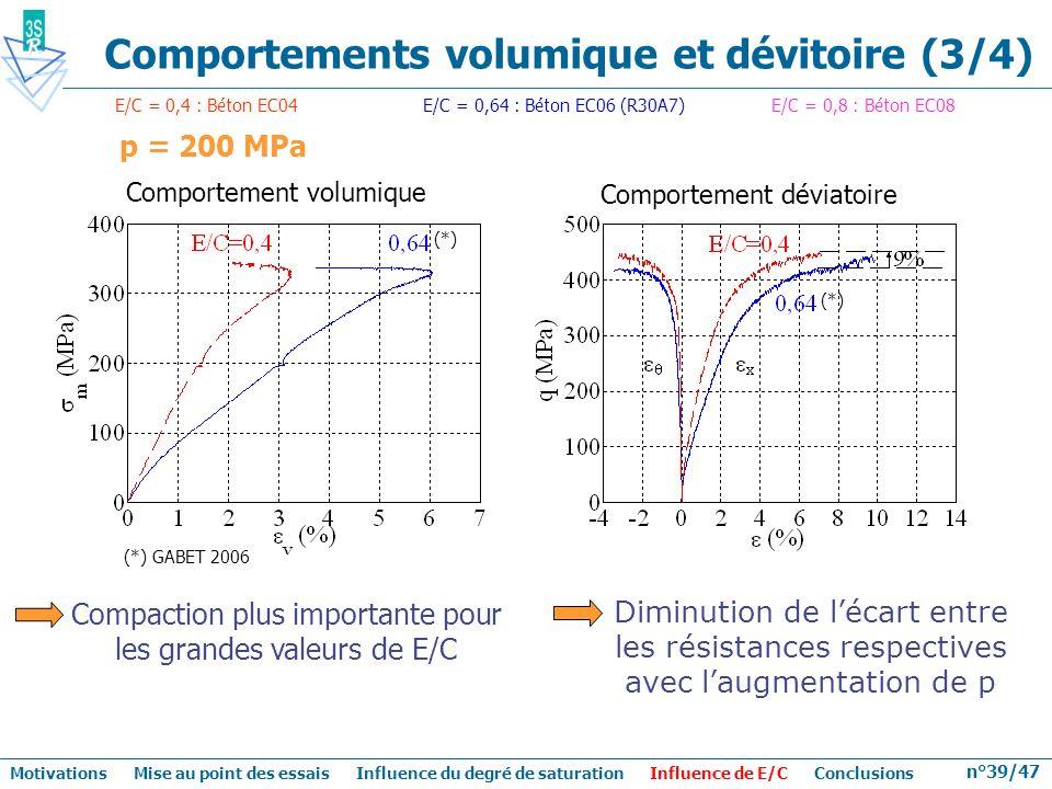 n°39/47 p = 200 MPa Comportement volumique Comportement déviatoire Compaction plus importante pour les grandes valeurs de E/C Diminution de lécart ent