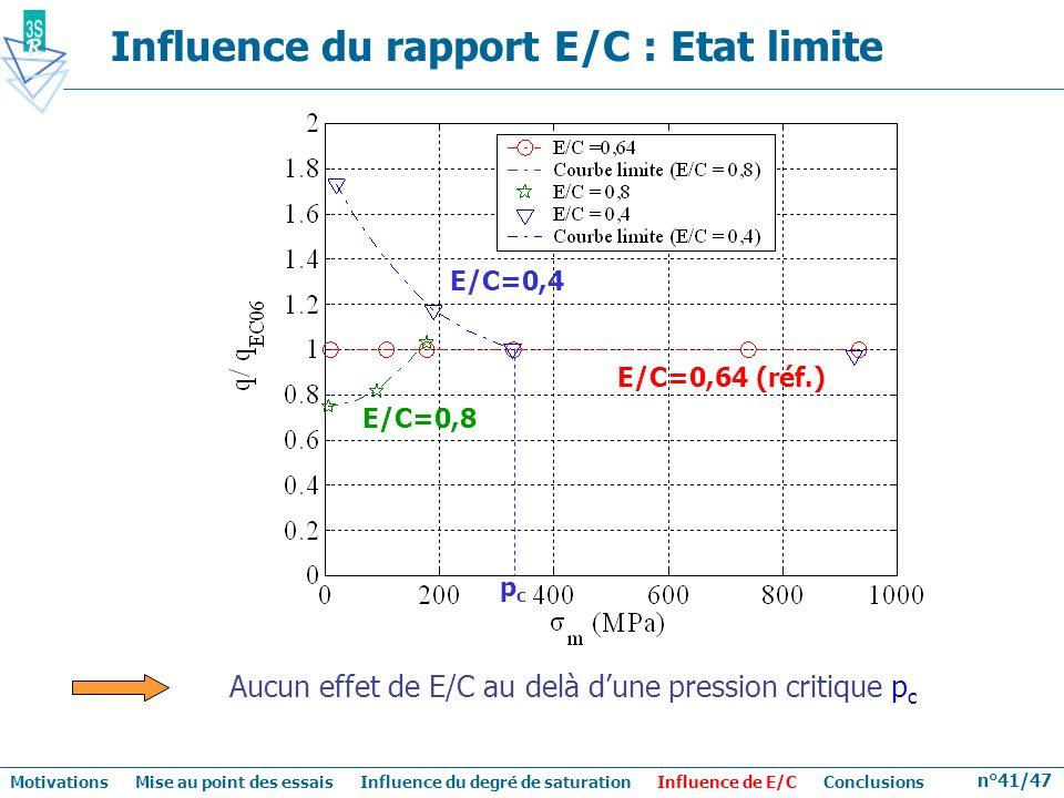 n°41/47 Aucun effet de E/C au delà dune pression critique p c Influence du rapport E/C : Etat limite E/C=0,64 (réf.) E/C=0,8 E/C=0,4 pcpc Motivations