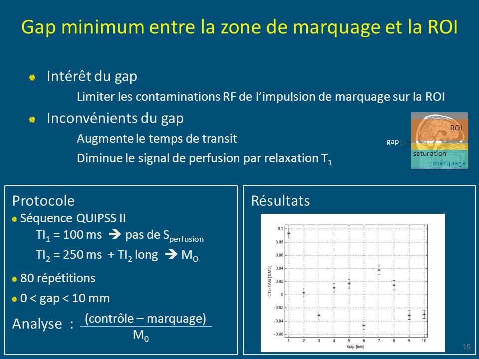 Gap minimum entre la zone de marquage et la ROI Intérêt du gap Limiter les contaminations RF de limpulsion de marquage sur la ROI Inconvénients du gap