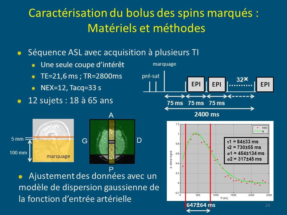 Caractérisation du bolus des spins marqués : Matériels et méthodes Séquence ASL avec acquisition à plusieurs TI Une seule coupe dintérêt TE=21,6 ms ;