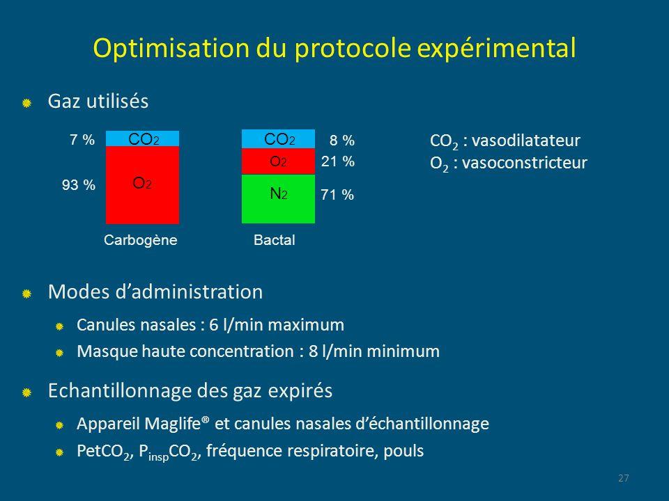 Optimisation du protocole expérimental Gaz utilisés Modes dadministration Canules nasales : 6 l/min maximum Masque haute concentration : 8 l/min minim
