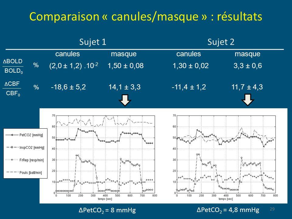Comparaison « canules/masque » : résultats Sujet 1 29 Sujet 2 CBF CBF 0 % -18,6 ± 5,2 14,1 ± 3,3-11,4 ± 1,211,7 ± 4,3 BOLD BOLD 0 % (2,0 ± 1,2).10 -2