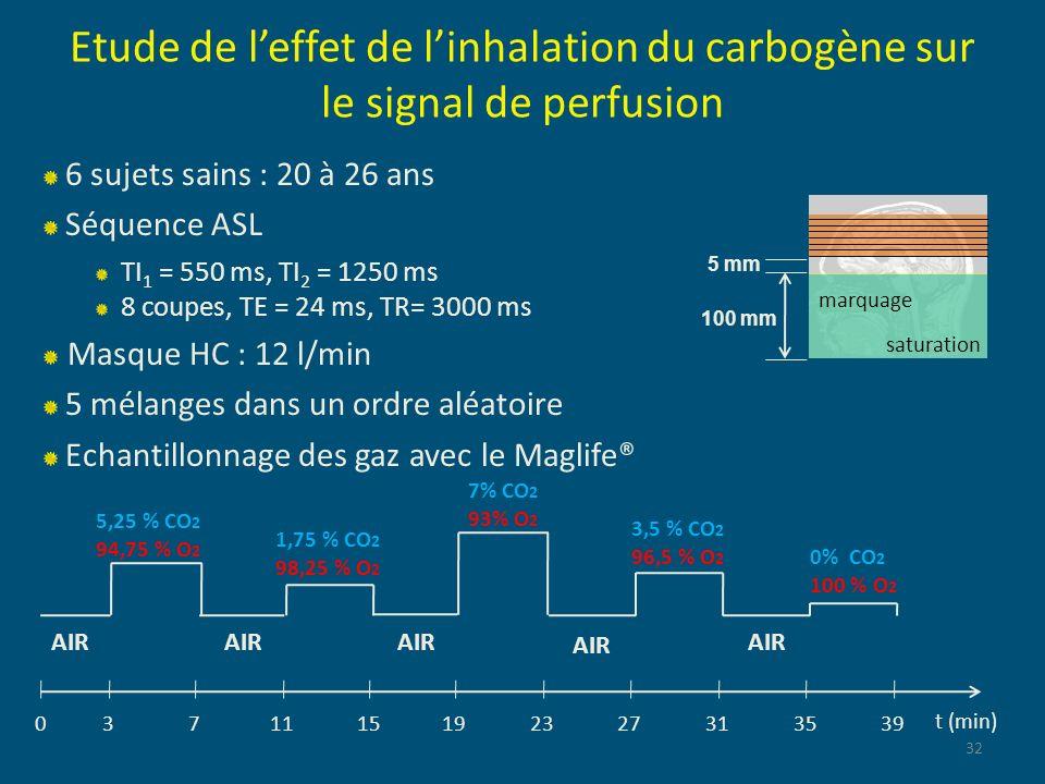 Etude de leffet de linhalation du carbogène sur le signal de perfusion 32 t (min) 7% CO 2 93% O 2 AIR 0371115192327313539 3,5 % CO 2 96,5 % O 2 0% CO