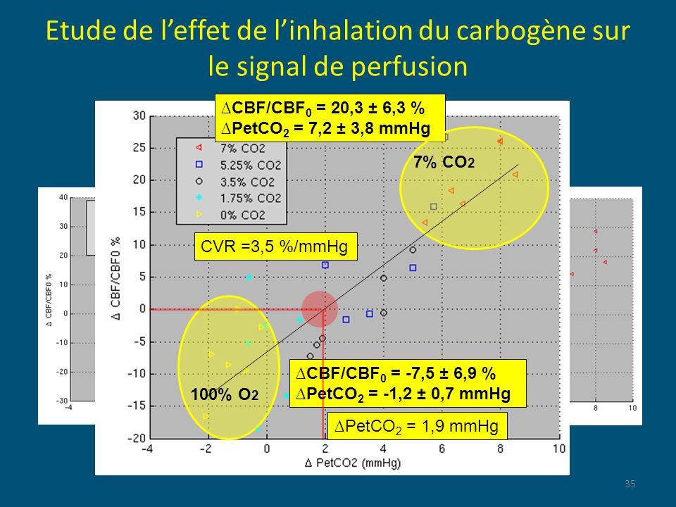 Etude de leffet de linhalation du carbogène sur le signal de perfusion 35 PARIETALFRONTAL CBF/CBF 0 = 20,3 ± 6,3 % PetCO 2 = 7,2 ± 3,8 mmHg CBF/CBF 0