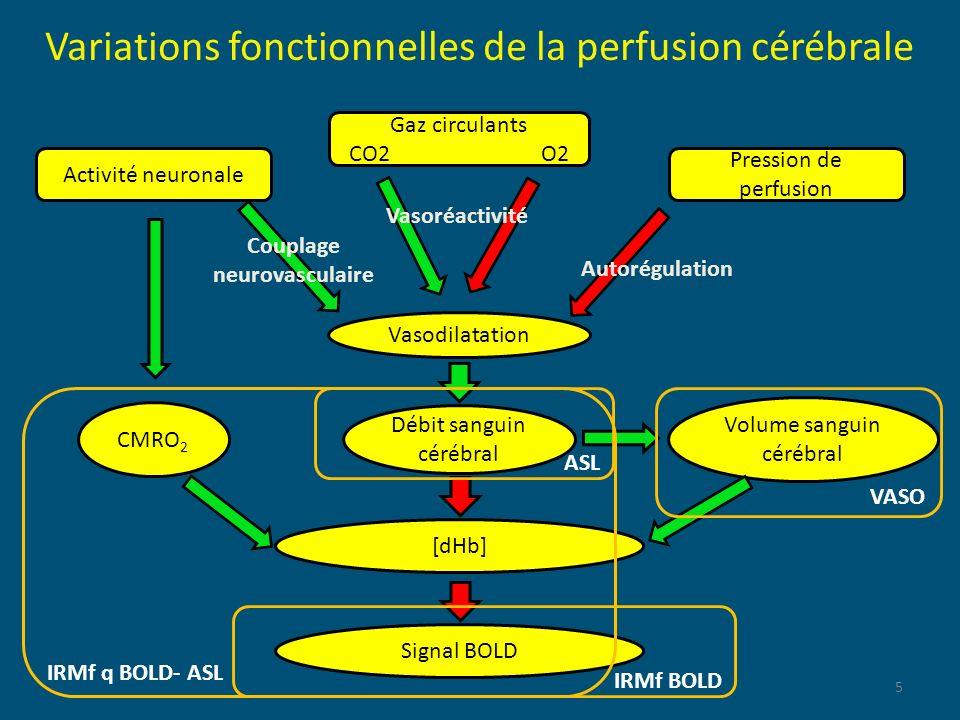 5 Activité neuronale Débit sanguin cérébral CMRO 2 Volume sanguin cérébral Variations fonctionnelles de la perfusion cérébrale Gaz circulants CO2O2 Va