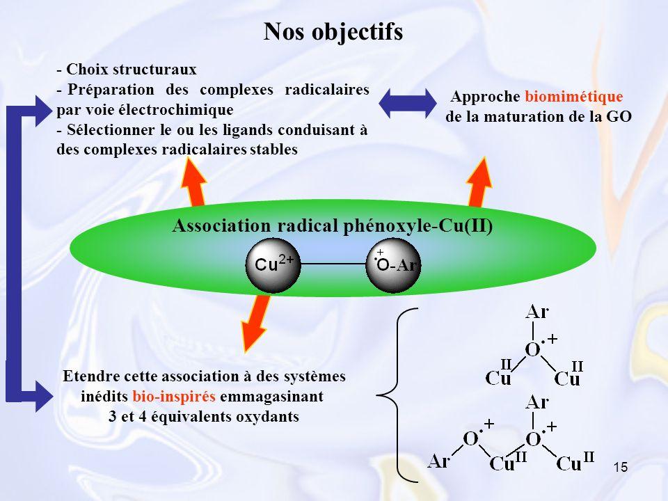 15 Nos objectifs - Choix structuraux - Préparation des complexes radicalaires par voie électrochimique - Sélectionner le ou les ligands conduisant à d