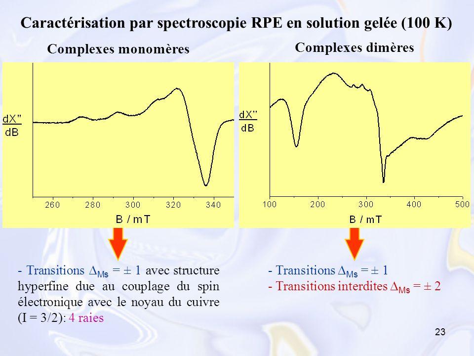 23 Caractérisation par spectroscopie RPE en solution gelée (100 K) Complexes monomères Complexes dimères - Transitions Ms = ± 1 avec structure hyperfi