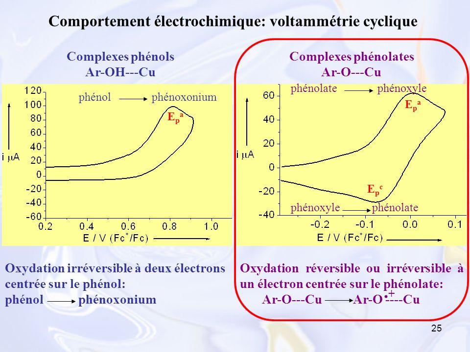 25 Comportement électrochimique: voltammétrie cyclique Complexes phénols Ar-OH---Cu Oxydation irréversible à deux électrons centrée sur le phénol: phé