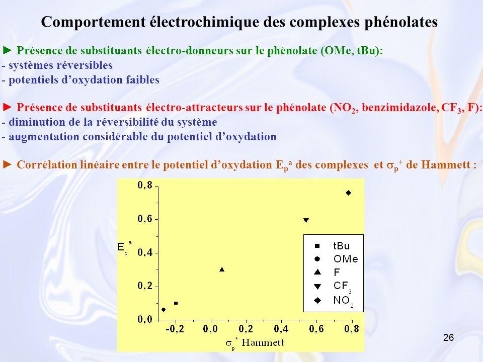 26 Présence de substituants électro-attracteurs sur le phénolate (NO 2, benzimidazole, CF 3, F): - diminution de la réversibilité du système - augment