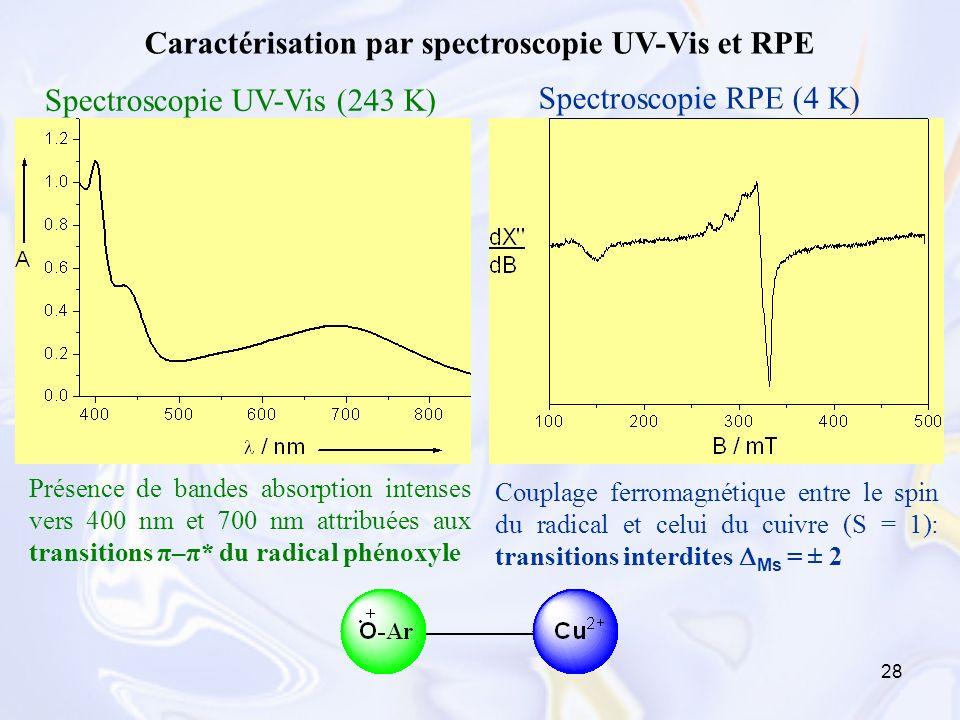 28 Caractérisation par spectroscopie UV-Vis et RPE Présence de bandes absorption intenses vers 400 nm et 700 nm attribuées aux transitions π–π* du rad