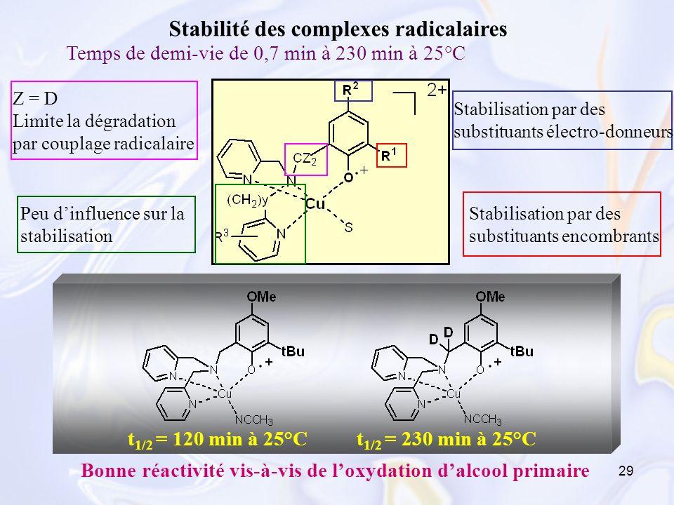 29 Z = D Limite la dégradation par couplage radicalaire Stabilisation par des substituants électro-donneurs Stabilisation par des substituants encombr