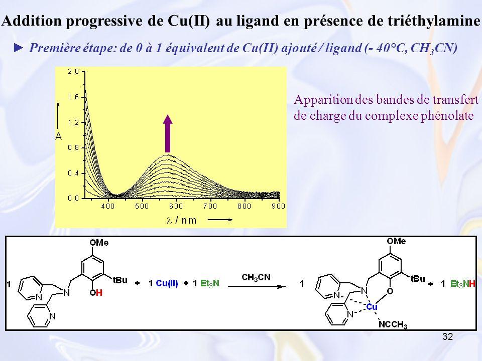 32 Addition progressive de Cu(II) au ligand en présence de triéthylamine Première étape: de 0 à 1 équivalent de Cu(II) ajouté / ligand (- 40°C, CH 3 C