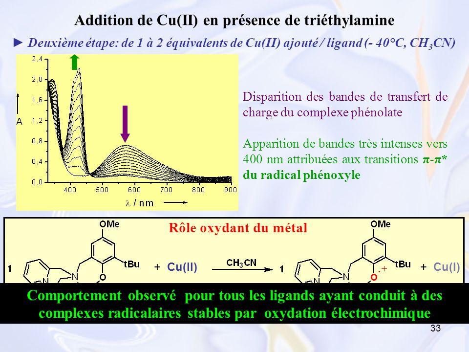 33 Addition de Cu(II) en présence de triéthylamine Deuxième étape: de 1 à 2 équivalents de Cu(II) ajouté / ligand (- 40°C, CH 3 CN) Disparition des ba