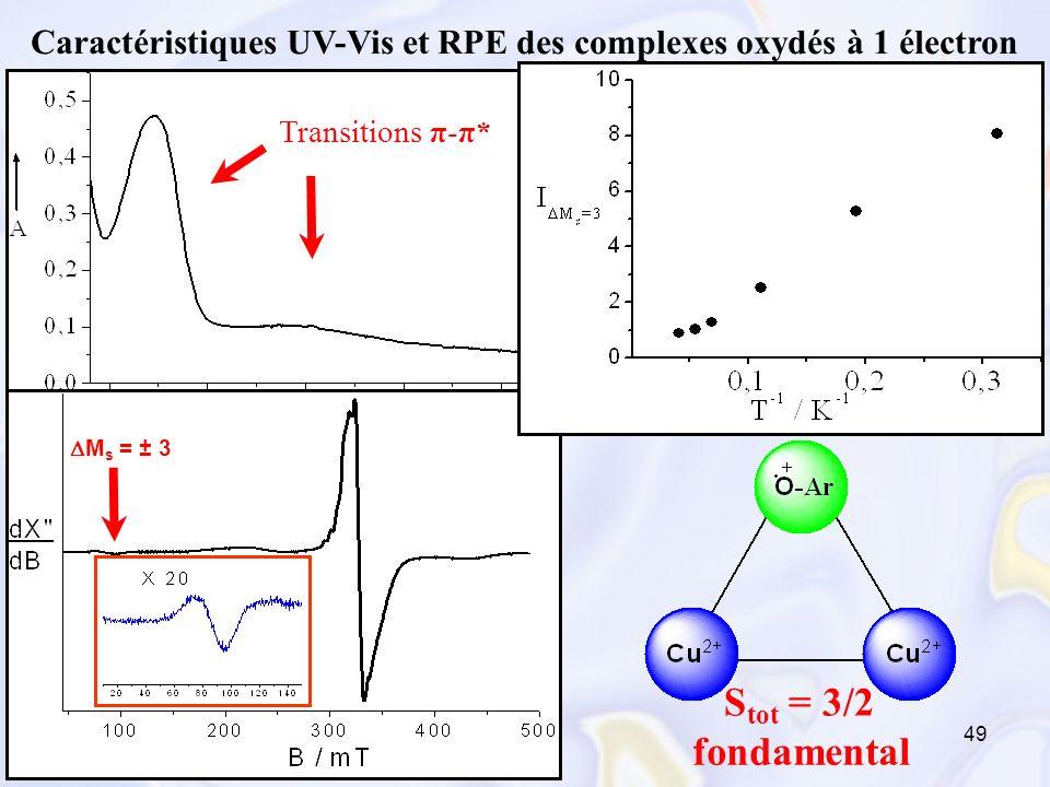 49 Caractéristiques UV-Vis et RPE des complexes oxydés à 1 électron Transitions π-π* S tot = 3/2 fondamental M s = ± 3