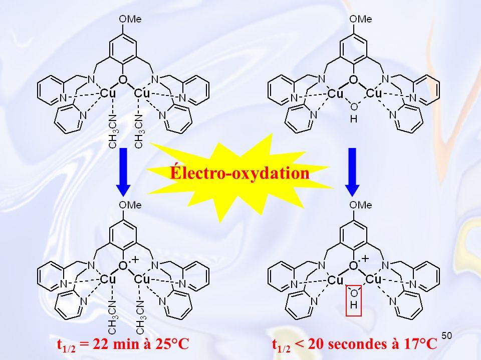 50 Électro-oxydation t 1/2 = 22 min à 25°C t 1/2 < 20 secondes à 17°C