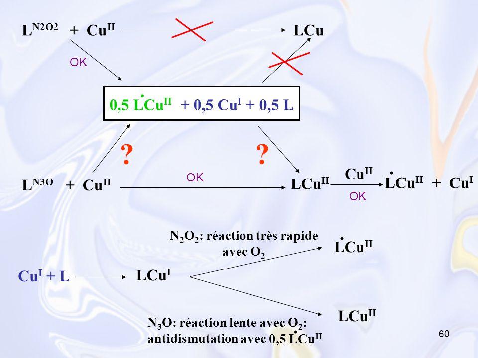 60 N 3 O: réaction lente avec O 2 : antidismutation avec L N2O2 + Cu II 0,5 LCu II + 0,5 Cu I + 0,5 L. L N3O + Cu II LCu ? LCu II LCu II + Cu I. ? Cu