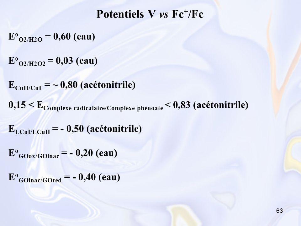 63 Potentiels V vs Fc + /Fc E o O2/H2O = 0,60 (eau) E o O2/H2O2 = 0,03 (eau) E CuII/CuI = ~ 0,80 (acétonitrile) 0,15 < E Complexe radicalaire/Complexe