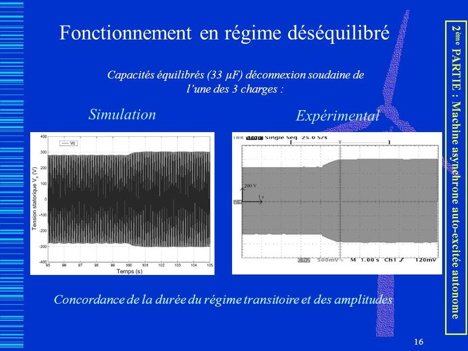 16 Fonctionnement en régime déséquilibré Simulation Expérimental Capacités équilibrés (33 µF) déconnexion soudaine de lune des 3 charges : Concordance