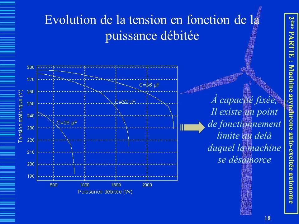 18 Evolution de la tension en fonction de la puissance débitée À capacité fixée, Il existe un point de fonctionnement limite au delà duquel la machine