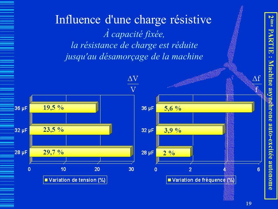 19 Influence d'une charge résistive À capacité fixée, la résistance de charge est réduite jusqu'au désamorçage de la machine 19,5 % 23,5 % 29,7 % 5,6