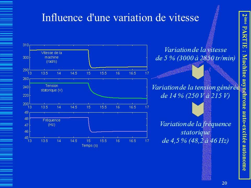 20 Influence d'une variation de vitesse Variation de la vitesse de 5 % (3000 à 2850 tr/min) Variation de la tension générée de 14 % (250 V à 215 V) Va