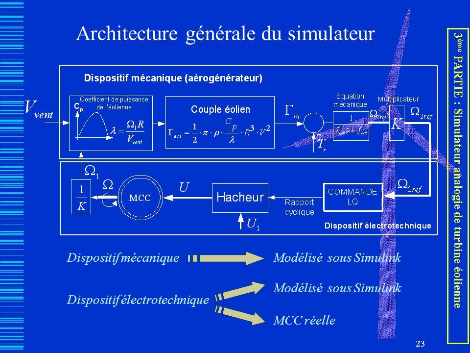 23 Architecture générale du simulateur Dispositif mécanique Dispositif électrotechnique Modélisé sous Simulink MCC réelle Modélisé sous Simulink 3 ème