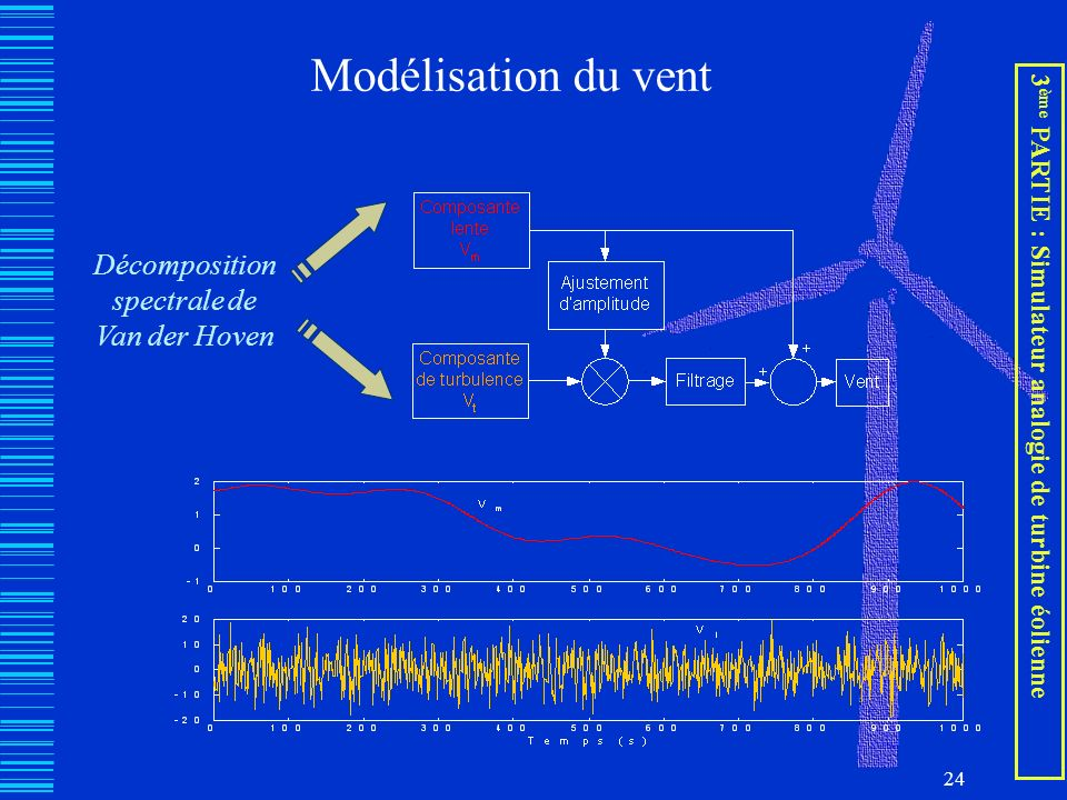 24 Modélisation du vent Décomposition spectrale de Van der Hoven 3 ème PARTIE : Simulateur analogie de turbine éolienne