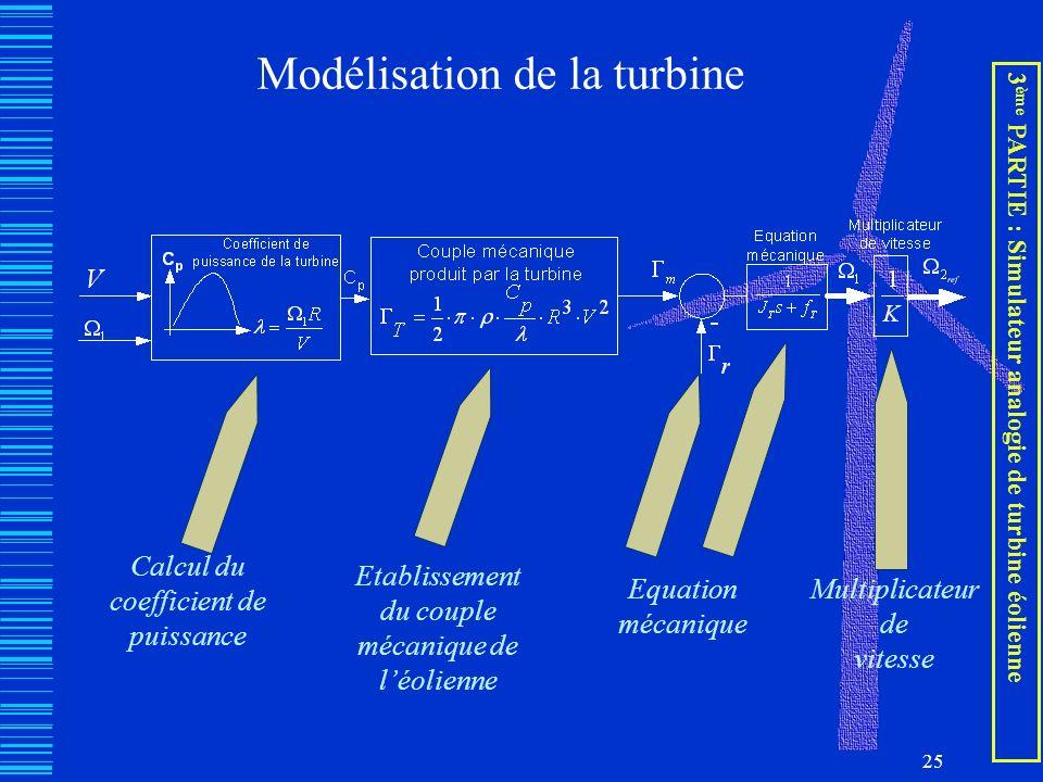 25 Modélisation de la turbine Calcul du coefficient de puissance Etablissement du couple mécanique de léolienne Equation mécanique Multiplicateur de v
