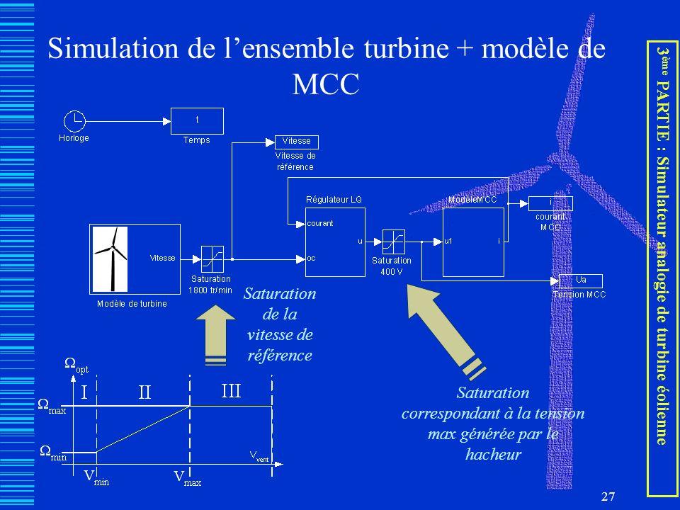 27 Simulation de lensemble turbine + modèle de MCC Saturation de la vitesse de référence Saturation correspondant à la tension max générée par le hach