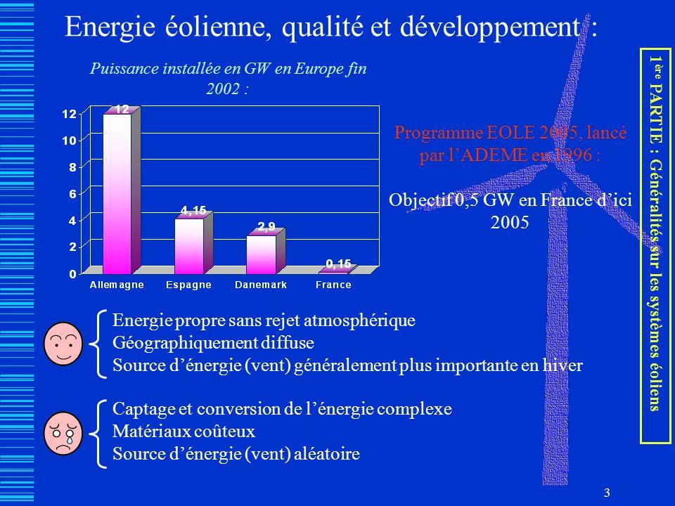 3 Energie éolienne, qualité et développement : Puissance installée en GW en Europe fin 2002 : Programme EOLE 2005, lancé par lADEME en 1996 : Objectif