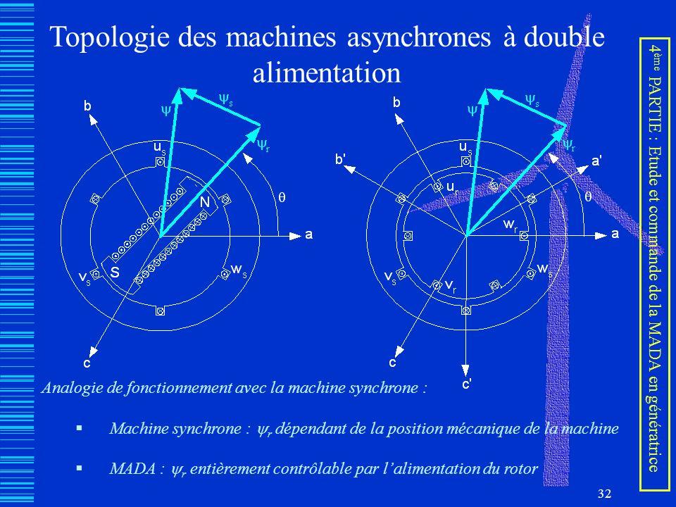 32 Topologie des machines asynchrones à double alimentation Analogie de fonctionnement avec la machine synchrone : Machine synchrone : r dépendant de
