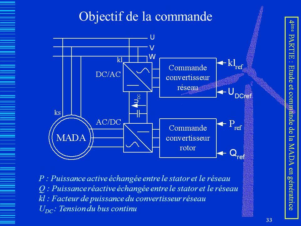 33 Objectif de la commande P : Puissance active échangée entre le stator et le réseau Q : Puissance réactive échangée entre le stator et le réseau kl