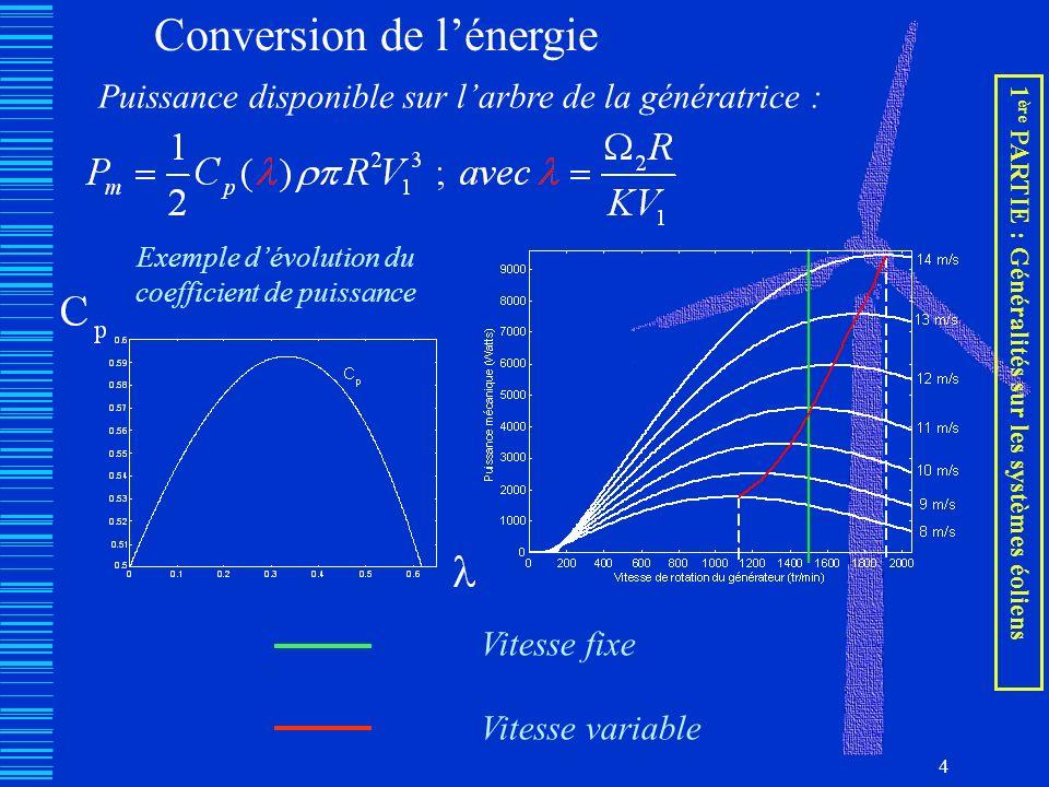 4 Conversion de lénergie Puissance disponible sur larbre de la génératrice : Exemple dévolution du coefficient de puissance Vitesse fixe Vitesse varia
